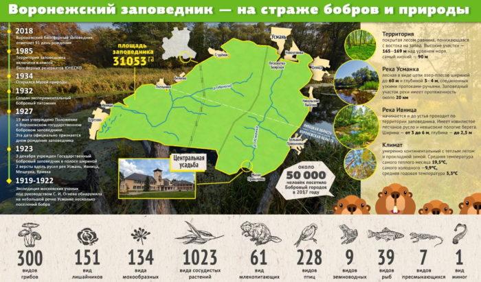 Карта Воронежского заповедника